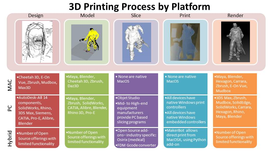 The mac software gap where can the mac platform step 3d printing process